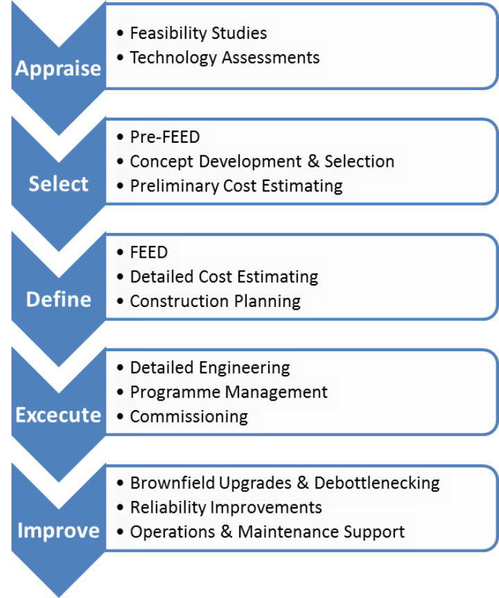 Appraise Select Define Execute Improve Oil and Gas Project Lifecycle
