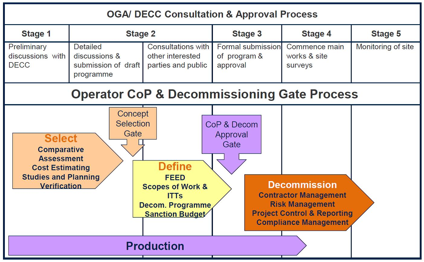Decommissioning Costain Process Flow Diagram Oil And Gas Production Capability Throughout The